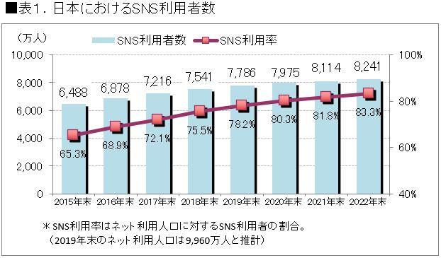 日本におけるSNS利用者数 グラフ