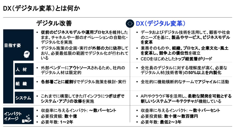 DXとは何か