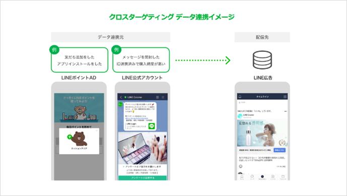クロスターゲティング データ連携イメージ