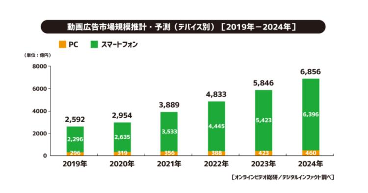 サイバーエージェント 2020年国内動画広告の市場調査