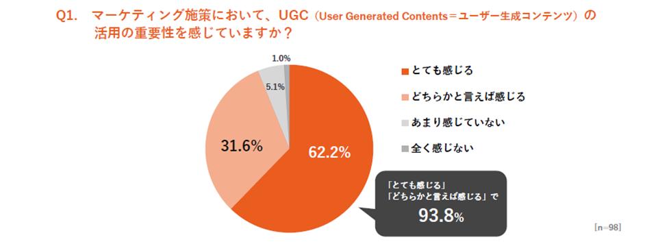 UGC意識調査 UGCの重要性に関してのアンケート結果