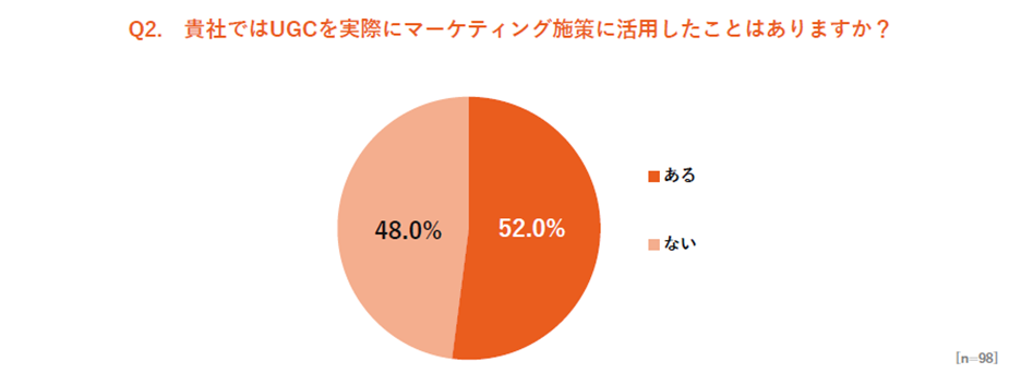UGC意識調査 UGCの活用経験に関してのアンケート結果比率