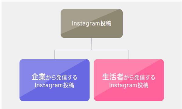 Instagram検索対策 図