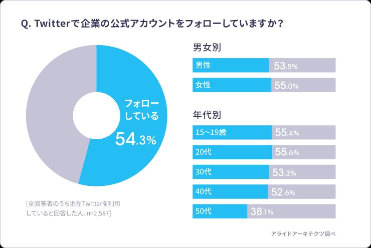 Twitter 企業アカウントフォロー アンケート回答グラフ