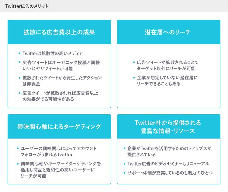 Twitter広告のメリット まとめ図