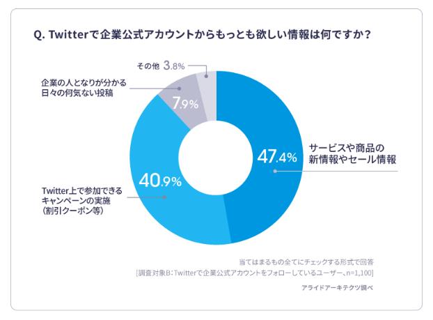 Twitter企業公式アカウントが欲しい情報 アンケート回答グラフ