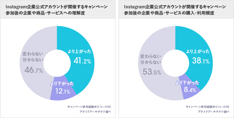 Instagramキャンペーンはブランド理解度の向上や購買行動