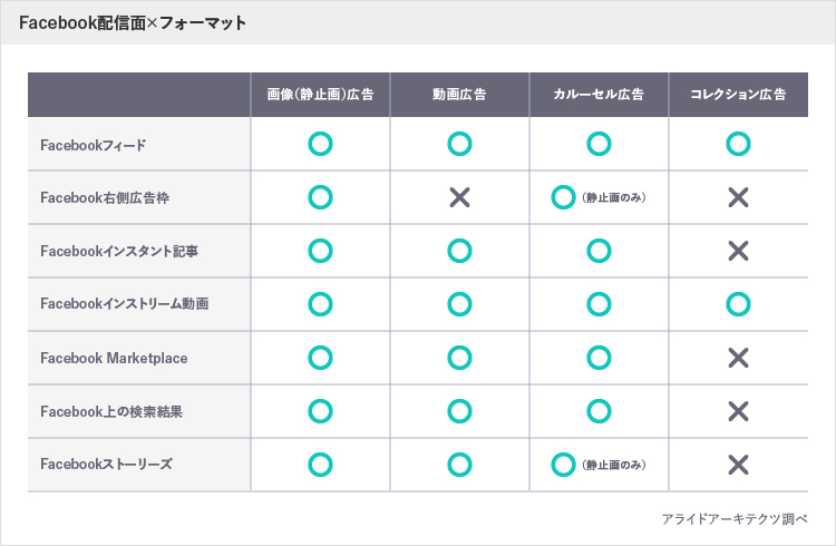 Facebook配信面×フォーマット