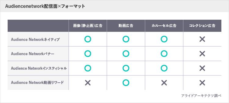 AudienceNetwork配信面×フォーマット