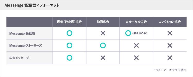 Messenger配信面×フォーマット