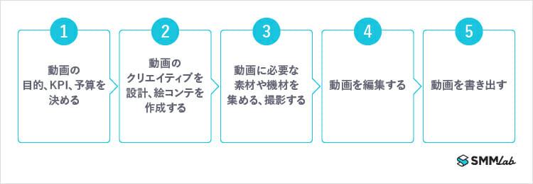 動画制作 5ステップ