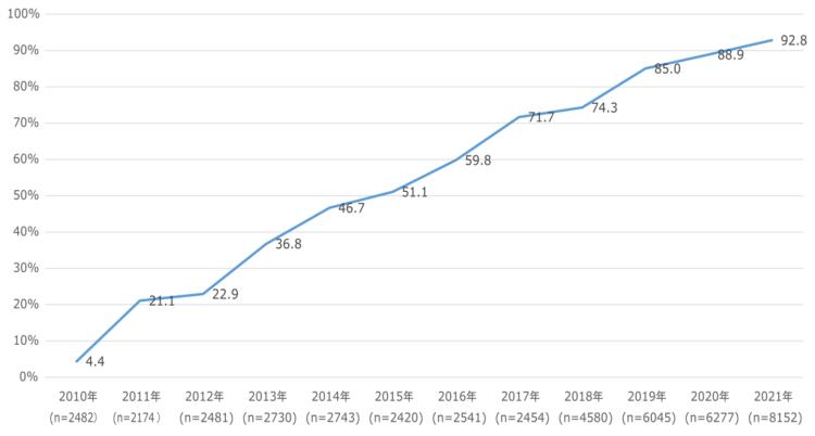 スマートフォン比率グラフ