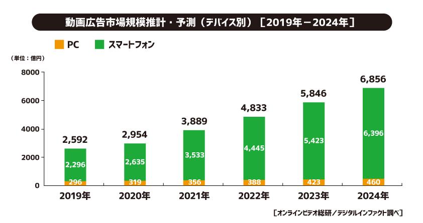 2020年の動画広告市場規模