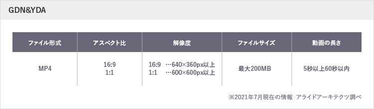GDN&YDA入稿規定