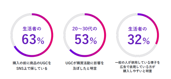 Facebook & Instagram Advertising With UGC : A Practitioner's Guide 図